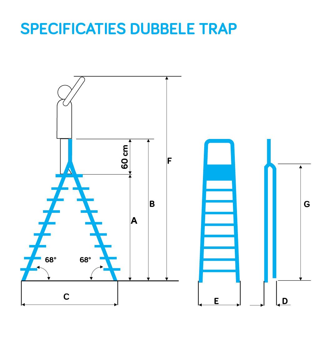Formaten dubbele trap